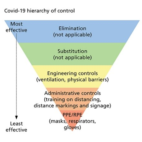 A Couple of Useful Guides to Assessing COVID-19 Risk and Safety Systems